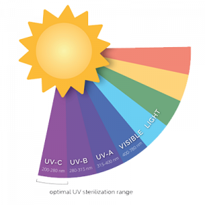 Different types of UV rays